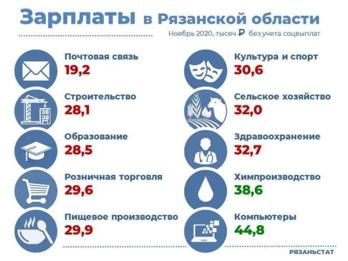 Названы сферы, с самыми высокими зарплатами в Рязанской области