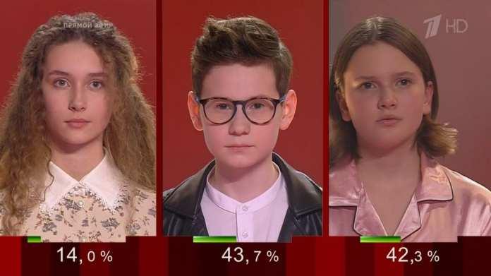 Рязанка Мария Политикова стала третьей в суперфинале конкурса «Голос.Дети»