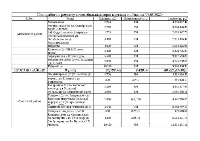 Опубликован список дорог Рязани для ремонта картами