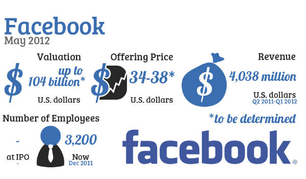 Facebook IPO breakdown