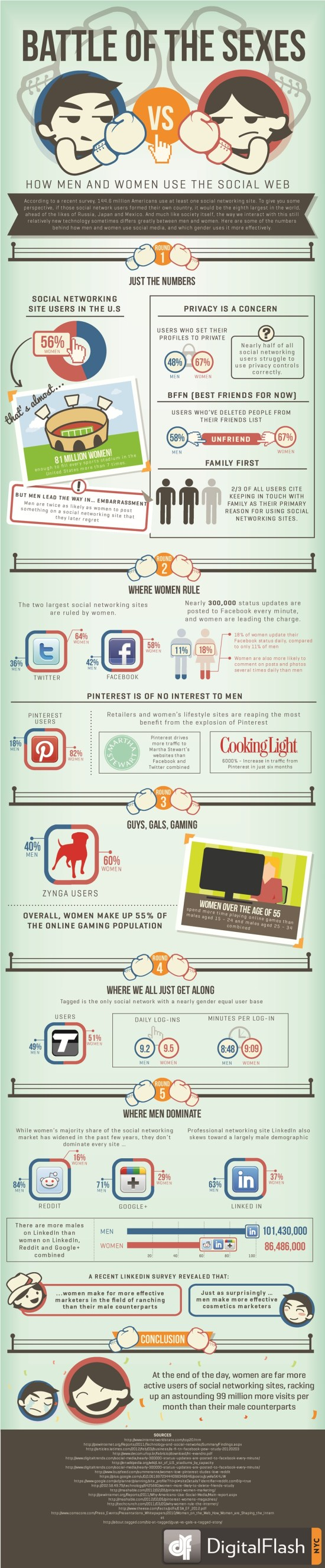 Infographic - Social Media Behavior Of Men vs. Women