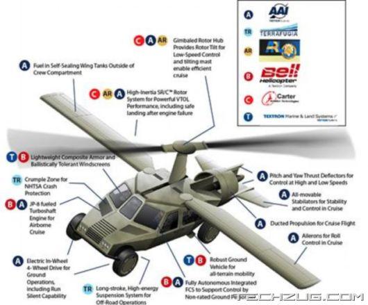 A Futuristic Flying Car