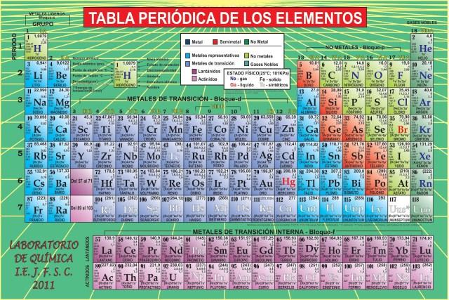 Tabla periodica actualizada completa periodic diagrams science la tabla peridica tiene 4 nuevos elementos 800noticias urtaz Gallery
