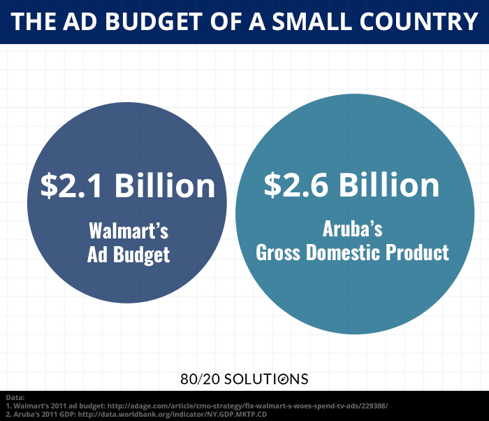 The Ad Budget of a Small Country?