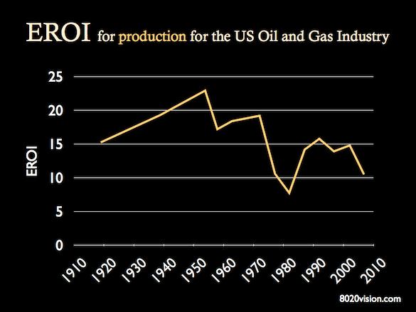 eroi eroei production for US oil and gas