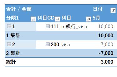 エクセルで複式簿記・クレジットカード管理