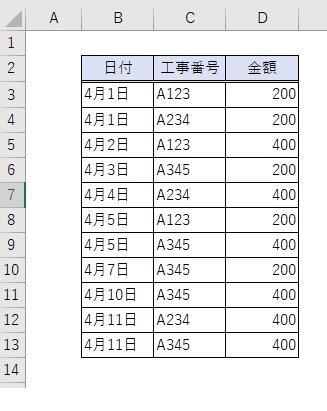 Excel(エクセル)ピボットテーブルで部署別の集計を簡単にする