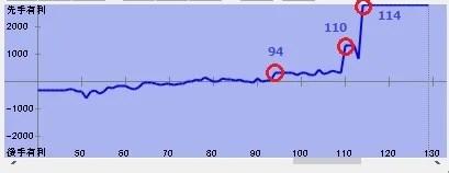 第74期名人戦第1局 棋譜解析グラフ