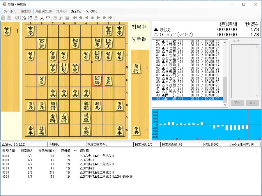 将棋所で技巧2と対局