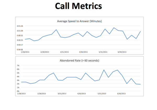 sdm-call-metrics-jul-15