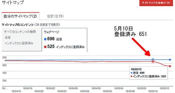 クロール/サイトマップのグラフ