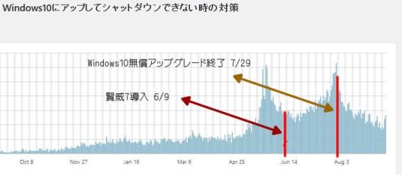 WordPressの統計情報