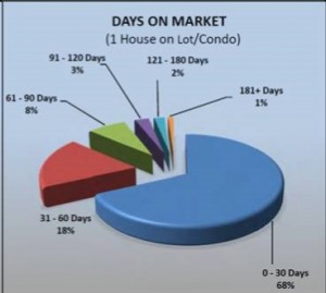 Days on Market, Sold, 2015 Sep