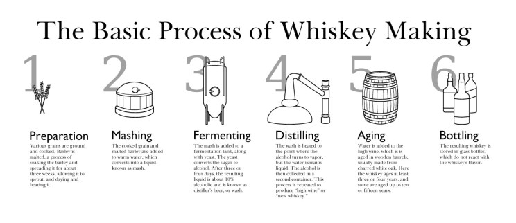 whiskey process