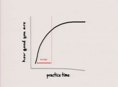 Performance vs Practice Time