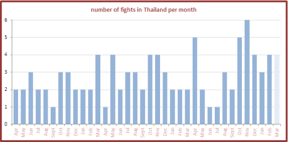 Number of Fights in Thailand per Month - Sylvie