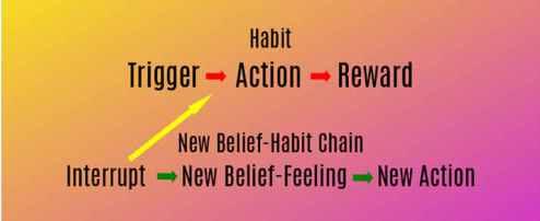 Trigger New Habit