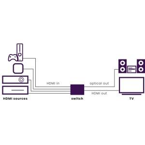 Connect 620 UHD 2.0 4 entradas/1 salida 4K@60 | Marmitek