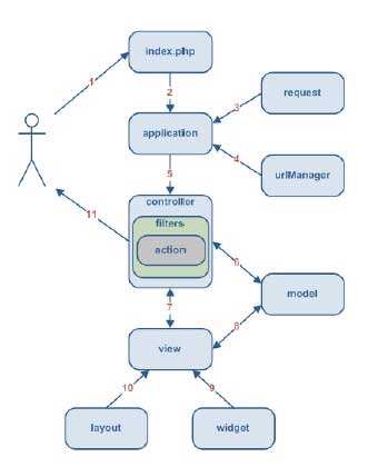 php-yii-application-workflow