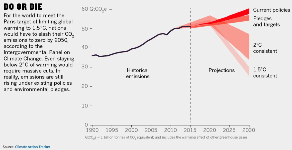 Fig. 1: Projected temperature increases under current policies