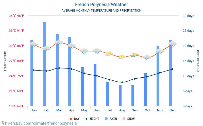Resultado de imagen de french polynesia weather