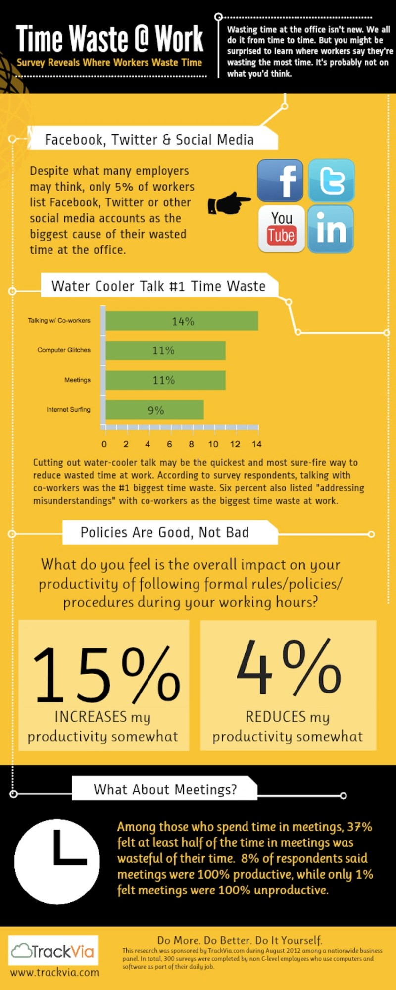 Infographic - Wasting Time At Work