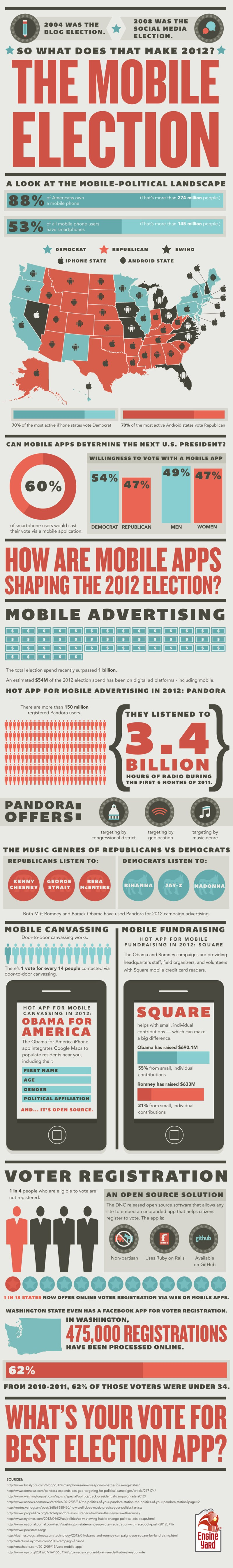 Infographic - 2012: An App Election?