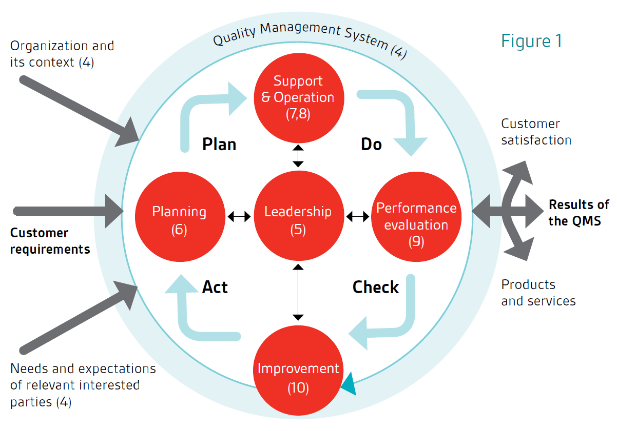 Transition Steps Transition To Iso