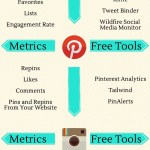 Key Social Media Metrics – 905business.com