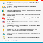 10 Facts About Small Business In Canada