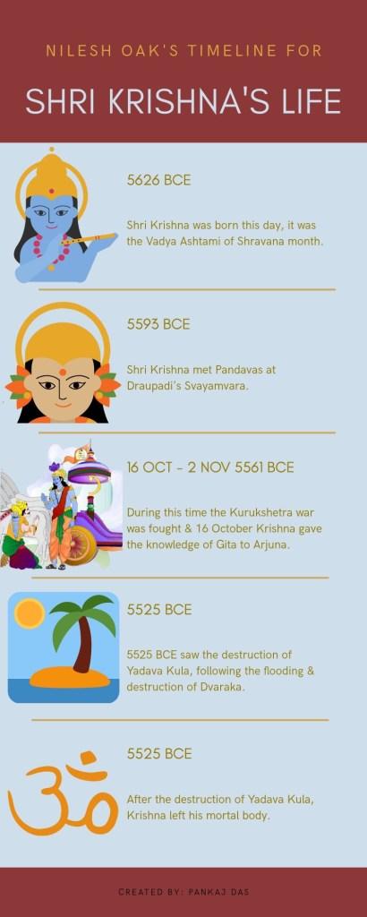 Krishna - timeline
