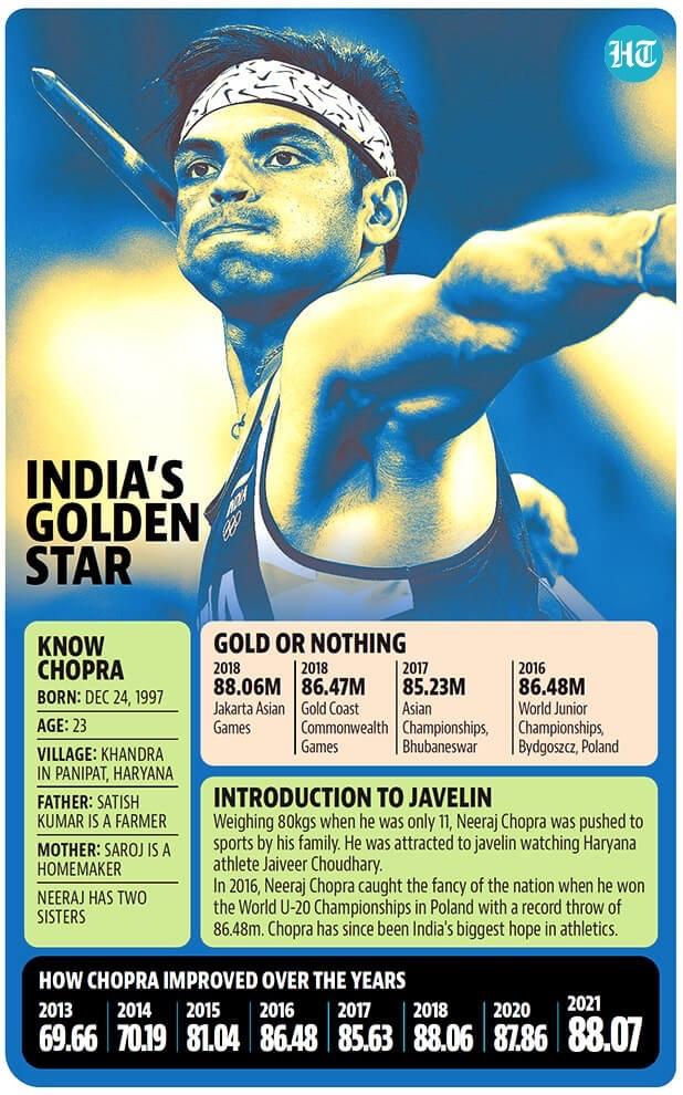 Tokyo Olympics India