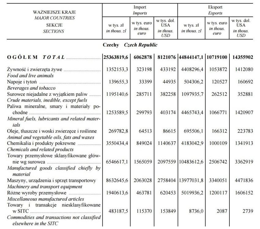Czechy - import i eksport w roku 2014 - ostatnie oficjalne dane GUS - 90sekund.pl