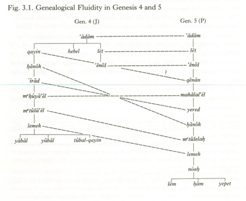 Genealogies of Genesis 4 and 5 - Robert R. Wilson