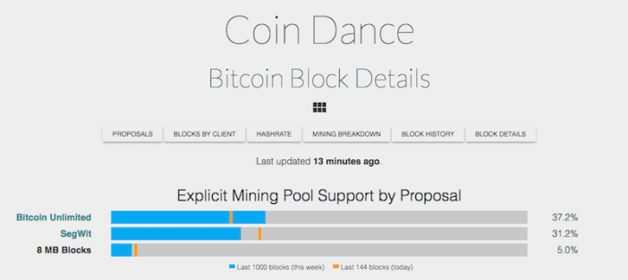 miner support