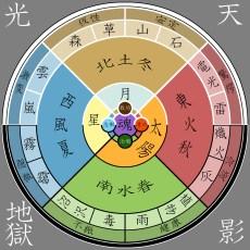 elements_diagram_by_nasukaran-d5yinvn