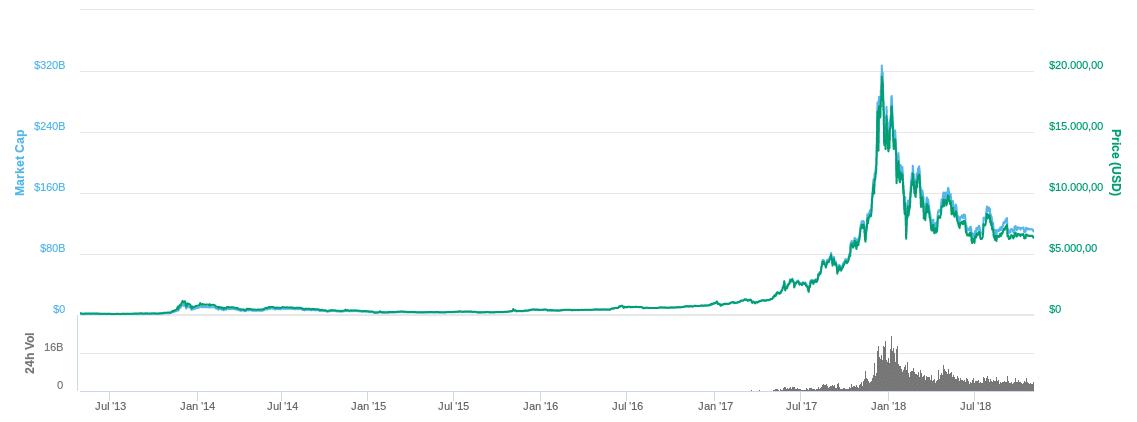 Aniversário do Bitcoin