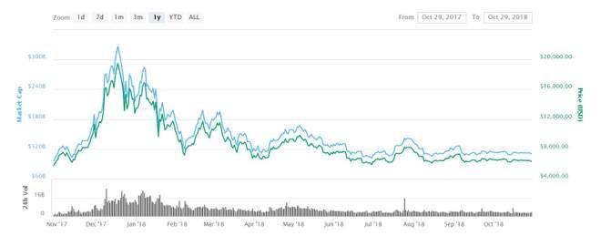 Bitcoin está prestes a completar 10 anos