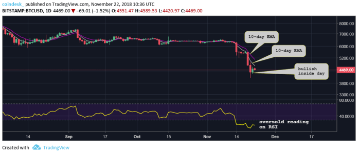 Análise de preço do Bitcoin para os próximos dias
