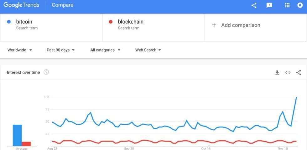 """Aumento nas buscas por """"Bitcoin"""" no Google"""