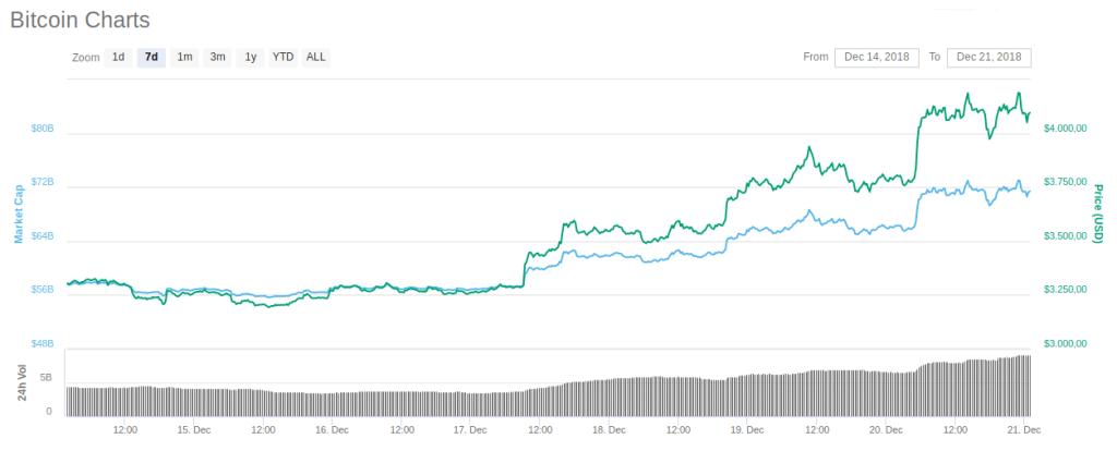 Investidor que previu queda do Bitcoin