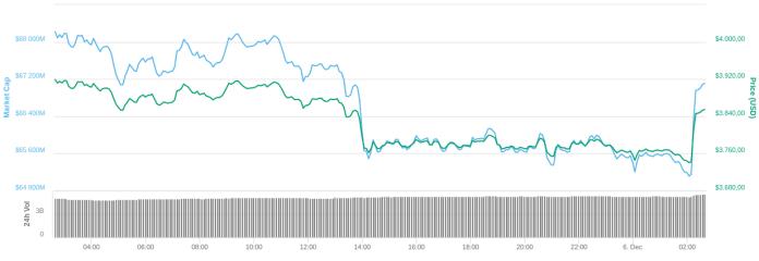 Preço do Bitcoin toma um pouco