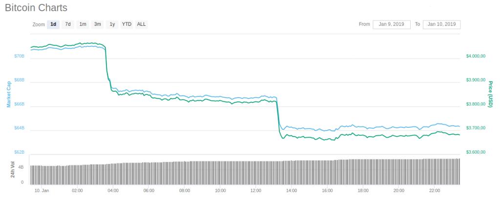 Bitcoin cai 10%