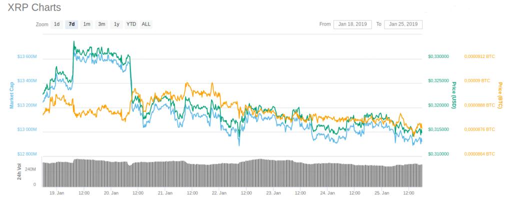 Valor de capitalização de mercado da XRP