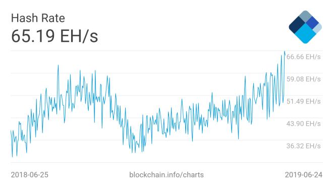Demanda por novos mineradores de Bitcoin está novamente superando a oferta