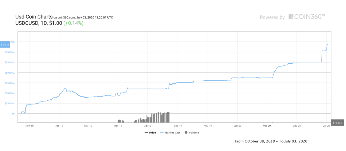 Stablecoin USDC atinge a marca de US$ 1 bilhão