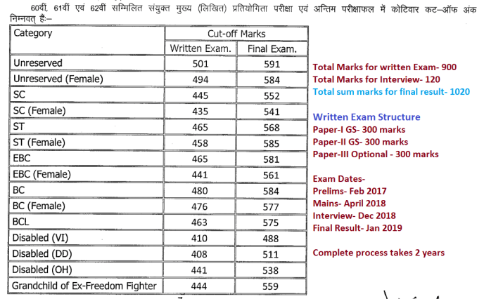 By Photo Congress || Bpsc Result 2019 Cut Off