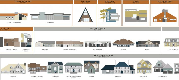 Building Styles Homes