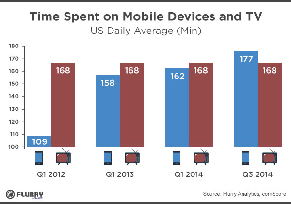 Time spent on mobile devices and Television