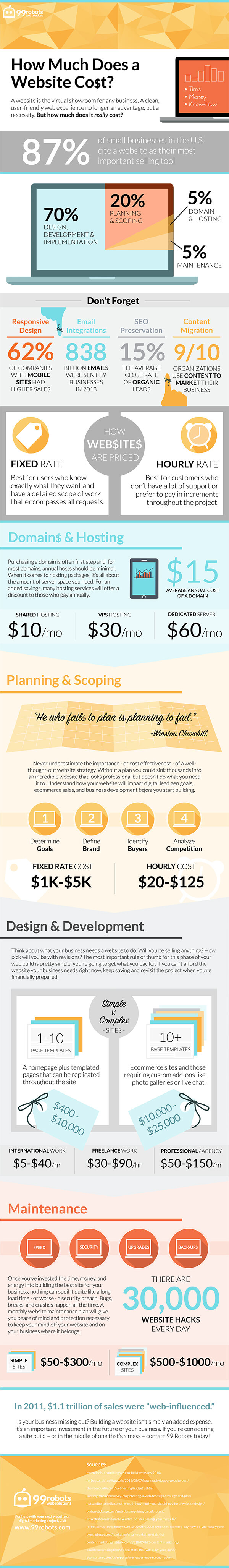 how much does a website cost infographic